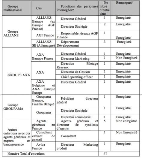 Grille D Entretien Semi Directif Exemple by Analyse Des Strat 233 Gies De D 233 Veloppement Des Assureurs Dans