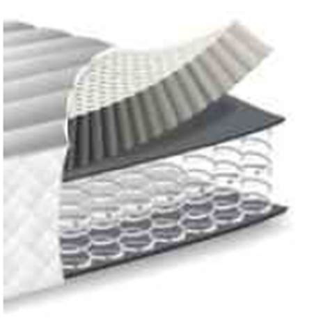 Types Of Mattresses Explained by Types Of Mattress Filling Explained Mattress Types