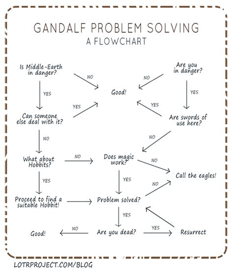 flowchart problems flowchart showing how gandalf the wizard solves problems