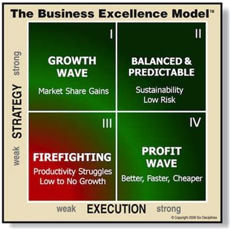 no opportunity wasted the of execution books management excellence book series six disciplines