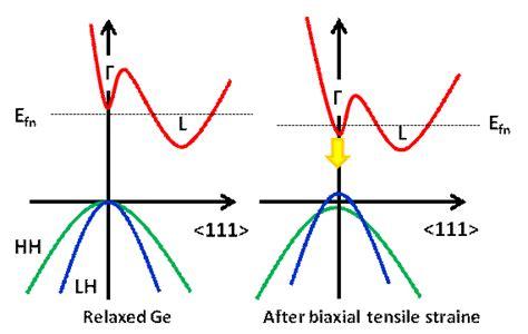 germanium vs silicon band gap advanced silicon device and process laboratory 18229solar