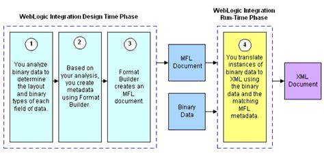layout components xml introduction to data translation