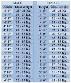 ideal picture height ideal height and weight chart