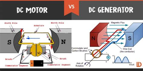 electric motor and generator difference dc motor vs dc generator what s the difference