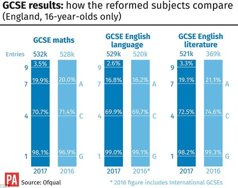libro grade 9 1 gcse english gcse results have fallen after biggest shake up of exams daily mail online