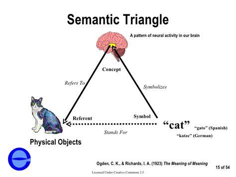 pattern definition espanol patterns of semantic integration