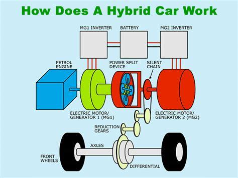 how hybrid cars work خودروهای هیبریدی چگونه کار می کند پدال مجله خودرو و
