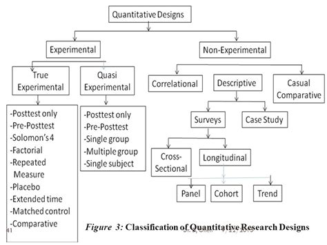 pattern classification and experiment design eashesd college of education and external studies ppt
