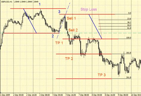 ps pattern trading system 1 pattern 1 2 3 forex strategies