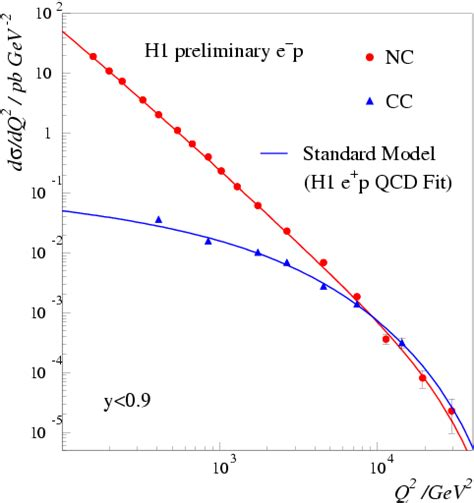 electron scattering cross section poster structure of the proton