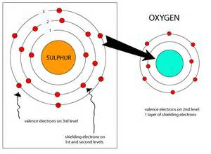 Oxygen Protons Protons And Electrons In Sulfur K K Club 2017