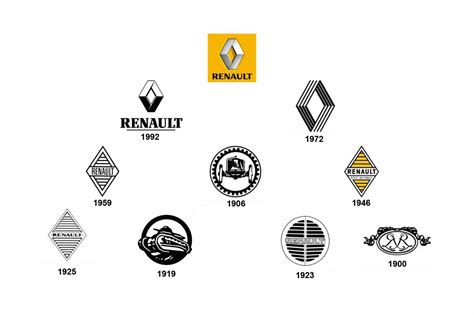 peugeot car symbol renault logo renault car symbol meaning and history car