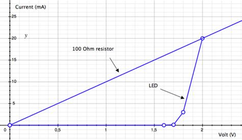 what resistor do i need to go from 12v to 3v driving an led with or without a resistor tinkerlog