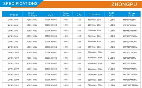 Led Flood Light Lu Sorot Led 20w 6500k Ip65 Smd Led Reflector 20w 2000lm Bridgelux Ip67 12v Led Flood