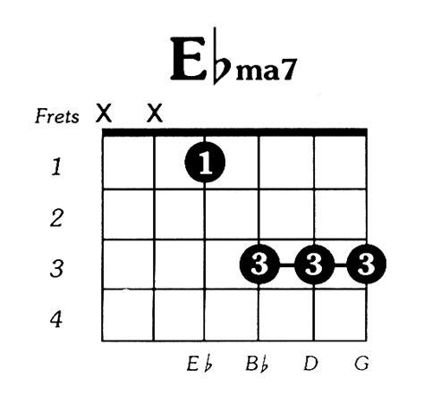 Major 7 Guitar Chords