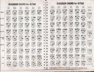cara bermain gitar lagu ibu iwan fals chord gitar dzoul bukan takdir kita belajar chord gitar