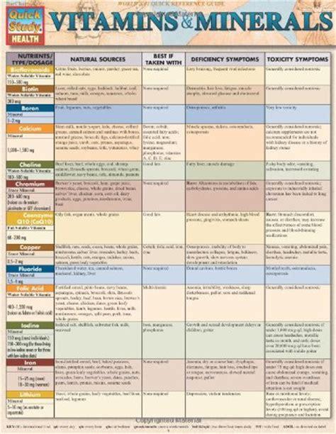 list of minerals foods and vitamins that inhibit 5ar vitamins minerals quick study health new health ideas