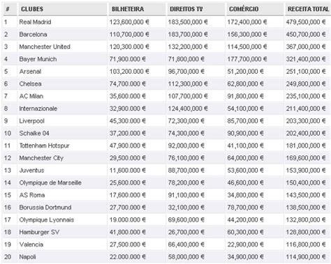 clubes de futebol mais ricos do mundo em 2016 curiosando os clubes mais ricos do planeta blog de esportes
