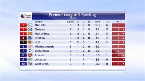 premier league tabelle torschützen die tabelle der premier league nach dem 3 spieltag