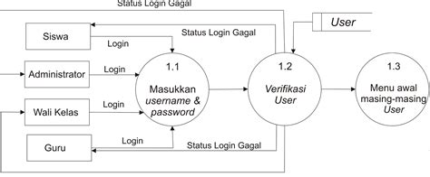 data flow diagram for login contoh dfd data flow diagram level 1 proses 1 0 login