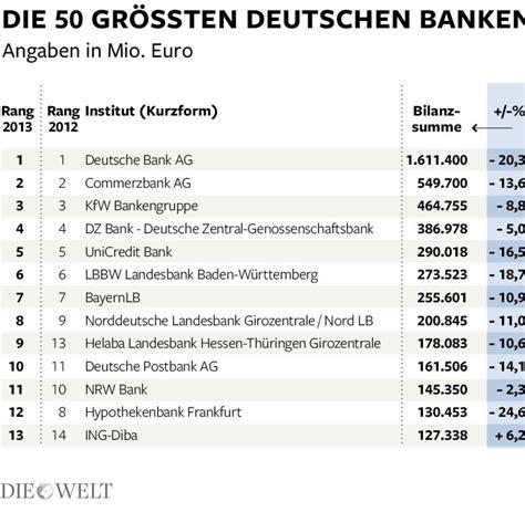 banken in nrw geld das sind die gr 246 223 ten banken in deutschland bilder