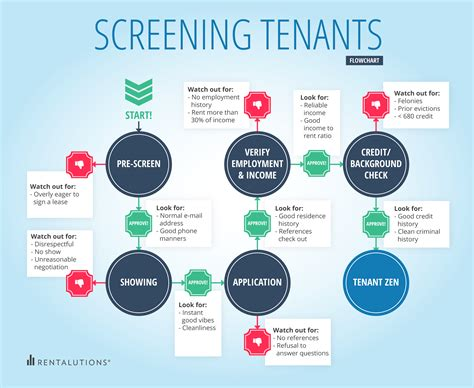 Renters Background Check Tenant Screening Tenant Background Check Tenant Lengkap