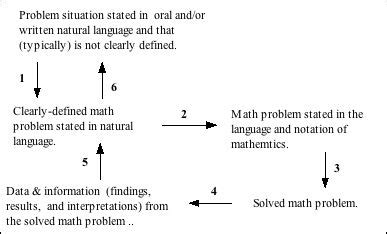 Word Problems Mba by Middle School Math Word Problems Worksheets For All