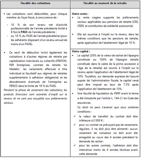 Deduction Plafond Epargne Retraite by Contrat D 233 Pargne Retraite D 233 Duction D Imp 244 T