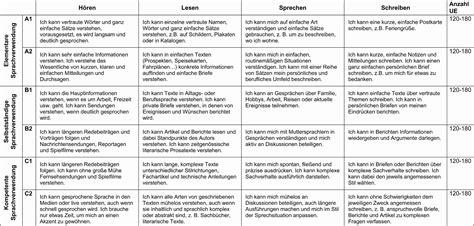sprachniveau tabelle spree nei 223 e vhs einstufungstest