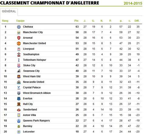 Calendrier Premiere Ligue Classement Ligue Anglaise