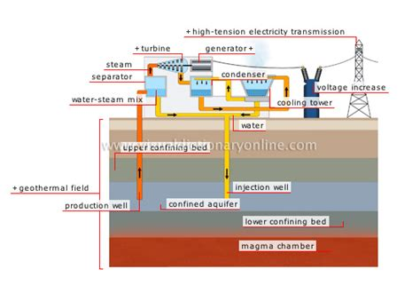Zoom Uploader Alternative a diagram of how electricity water power a free engine