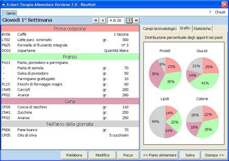 dieta punti tabella alimenti dieta dieta a punti dieta weight watchers punti e menu
