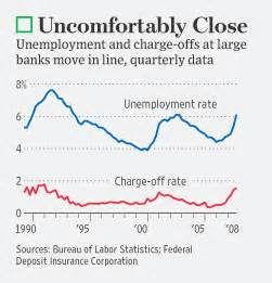 7 Ways To Handle Unemployment Boredom by Mortgage Statistics Bankers Fear 10 Unemployment Rate