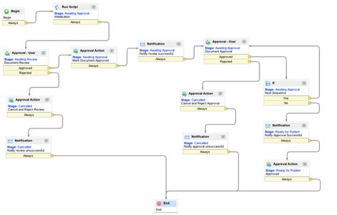 docs workflow defining document workflow