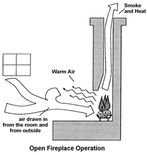 How Fireplace Works by Chimney Not Working And Why Your Fireplace Smokes Up The House