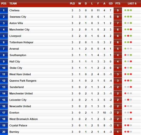 Bpl League Table by A Look This Weekend In The Barclays Premier League
