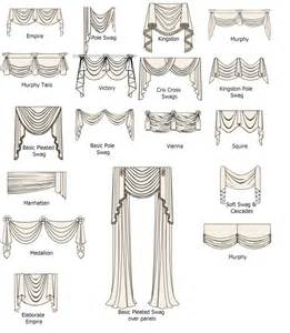 Window Treatment Types - curtain ideas on pinterest valances window treatments and cornices