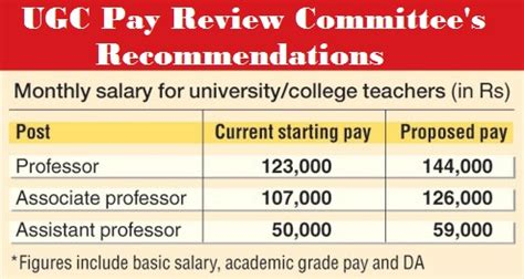 ugc pay review committee recommendations for university