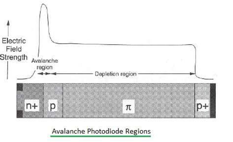 pin diode vs avalanche photodiode pin diode vs avalanche photodiode 28 images p i n diode schottky barrier photodiode