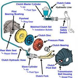 2004 chevy cavalier clutch pedal went to the floor