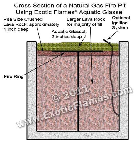gas pit installation pit aquatic glassel self installation