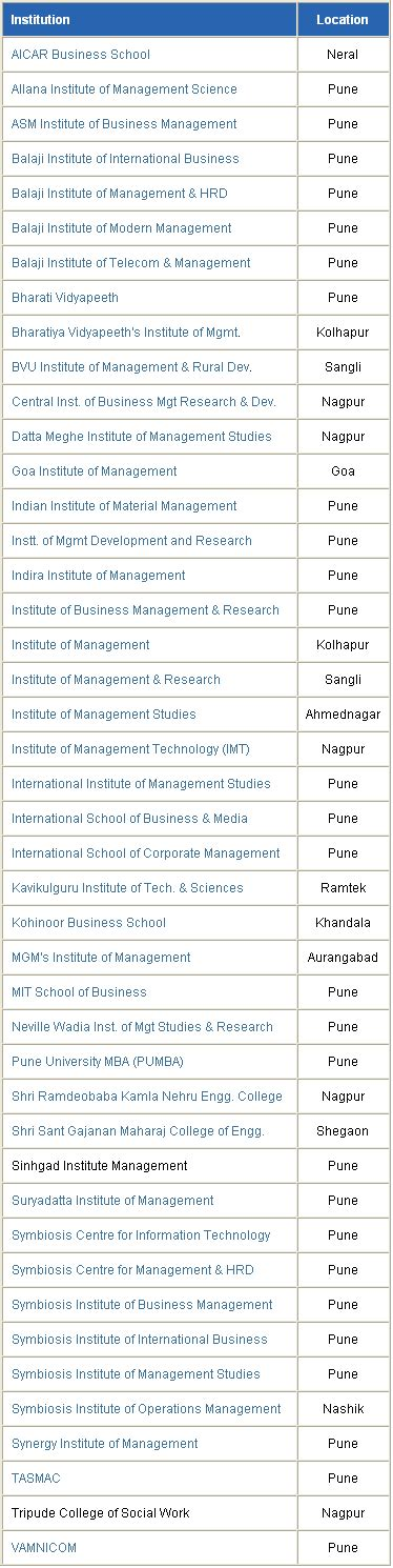 For Mba In Healthcare Management In India by Institutes Offering Specialization Course In Project