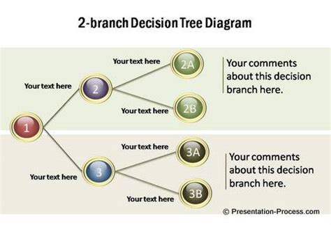 Ideas For Decision Tree Diagram In Powerpoint Powerpoint Decision Tree Template