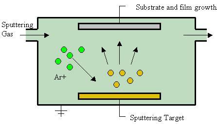 plasma diode wiki sputter deposition
