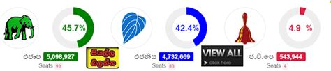 gossip lanka election result general election 2015 review of election results
