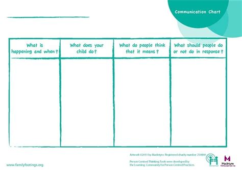 communication profile template communication chart thinking tools family footings