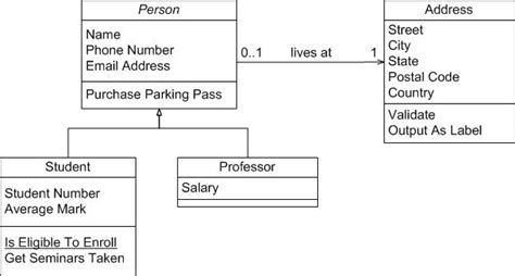 draw uml class diagram algorithms java code generation from class diagram