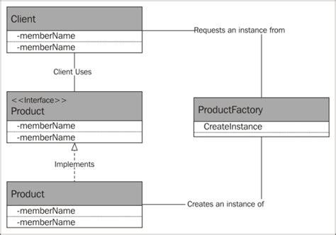 strategy pattern in js factory method mastering javascript design patterns book