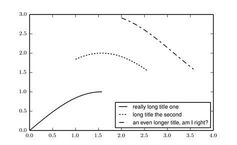 Line Pattern Matplotlib | matplotlib ensuring full dash pattern appears in legend