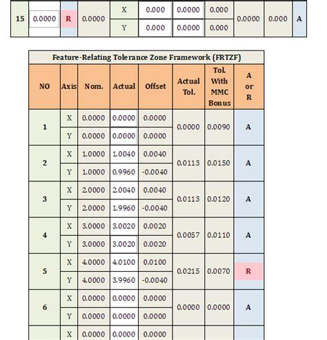 pattern composite exle composite position tolerance calculator gd t for external